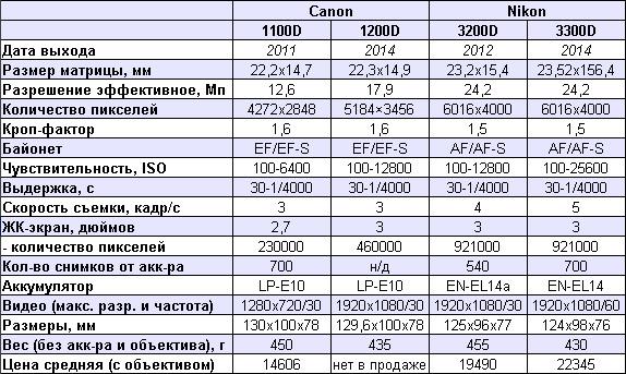 сравнение canon 1200d nikon d3300