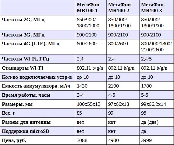таблица сравнение роутеров мегафон MR100-1, MR100-2, MR100-3