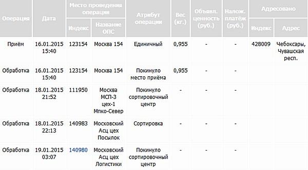 отслеживание почтовых отправлений почта россии таблица