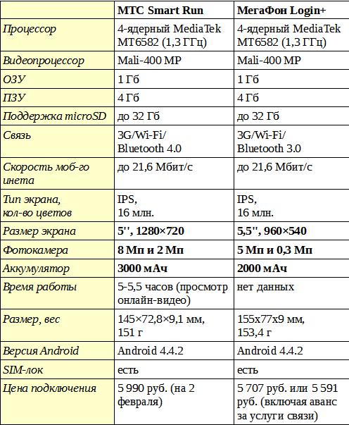 сравнение смартфонов MTC Smart Run или МегаФон Логин+