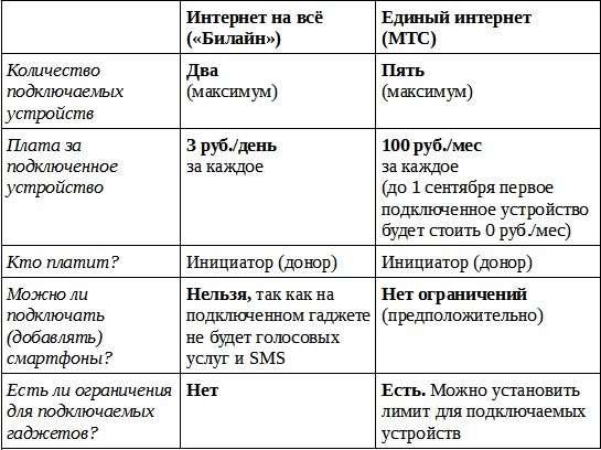Сравнение услуг «Интернет на все!» и «Единый интернет»