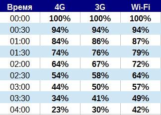 Что быстрее сажает аккумулятор: 4G, 3G или Wi-Fi