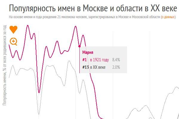 Какие имена были популярны в Москве в прошлом веке?