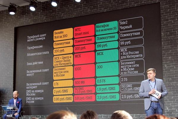 Сравнение московских пакетных тарифов Билайн, МегаФон, МТС, Теле2