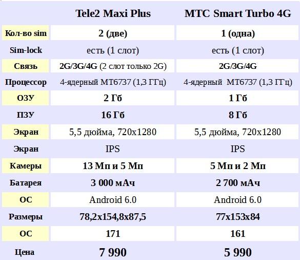 сравнение характеристик Tele2 Maxi Plus против МТС Smart Turbo 4G