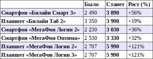 Главные российские фильмы 2016 года по