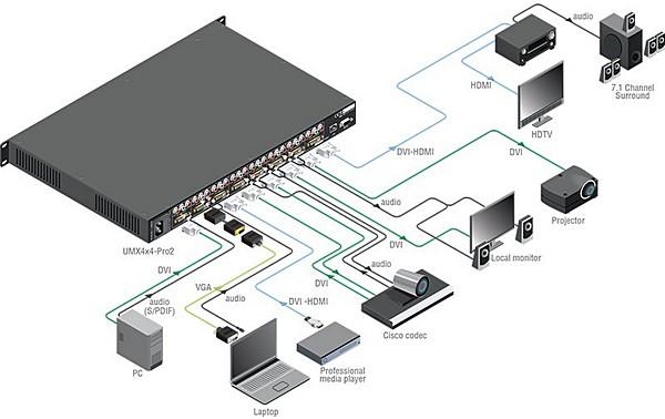 видео коммутатора Lightware UMX4x4-Pro2