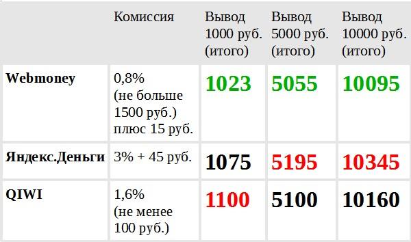 Обменник киви биткоин от 100 руб - YouTube