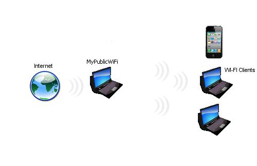 Как раздать Wi-Fi с ноутбука или планшета на базе ОС Windows